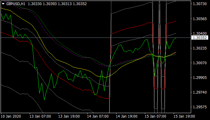ADX Fibo MA Indicator