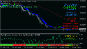 Cobra Scalping Forex Trading System For Mt4