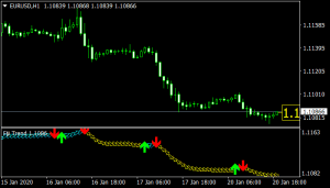 Fiji Trend Indicator mt4