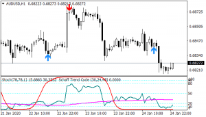 Forex BSG Trend Cycle Trading-Strategy