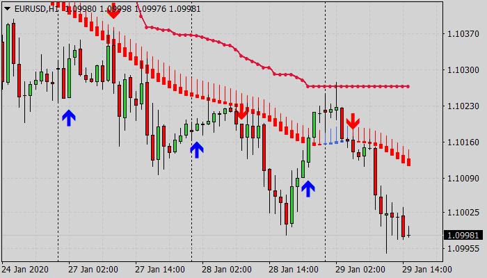 Forex Best Mega Trend Trading System