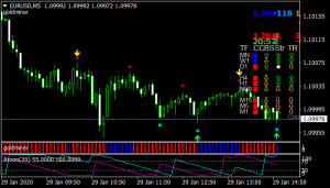 Forex Top Signal Gold Miner Trading System