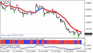Fx Scalping Easy Metatrader4 Trading System