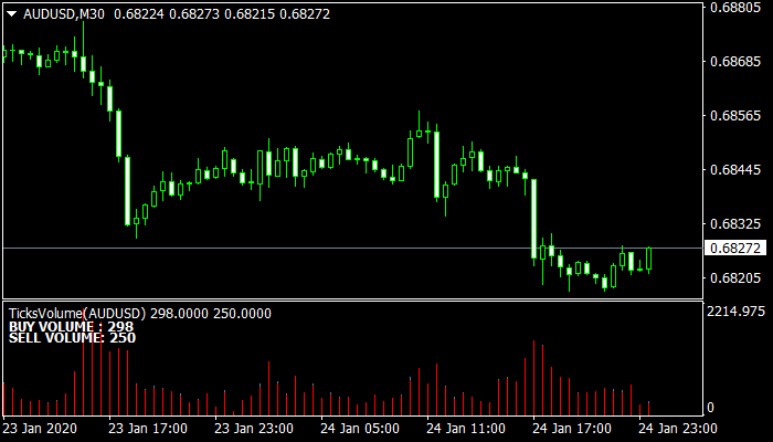 Ticks volume indicator mt4