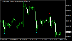 Trading Signals Indicator