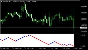 best renko indicator mt4