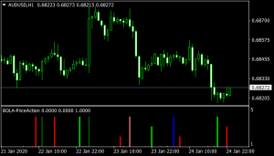 price action indicator mt4