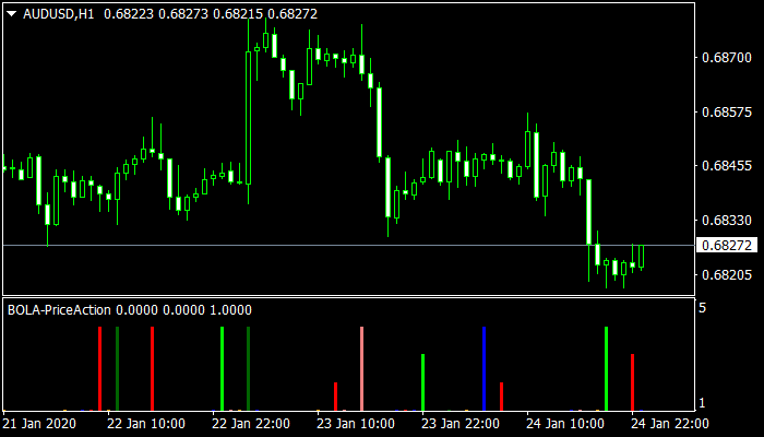 price action indicator mt4