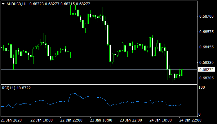 rsi indicator download