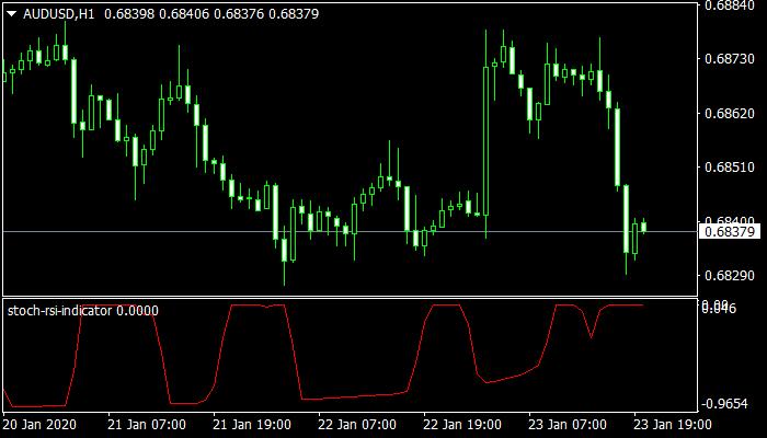 stochastic rsi indicator mt4