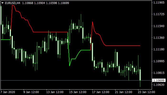 super trend mt4 indicator