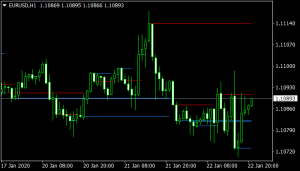 support resistance indicator mt4