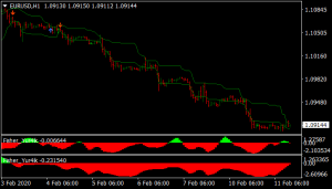 10 Pips Scalping Strategy
