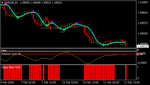 Delan Revisited Forex Trading System For Mt4