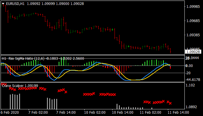 Forex Crane Scalper Strategy
