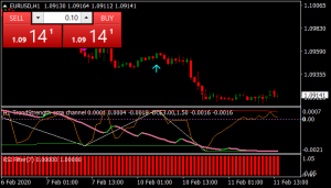 Forex Oma Channel Trading System