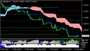 Forex Pallada Ichimoku Trading System