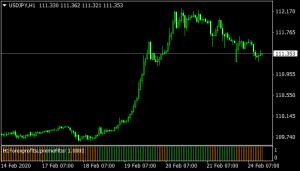 Forex Profit Supreme Filter mt4 indicator