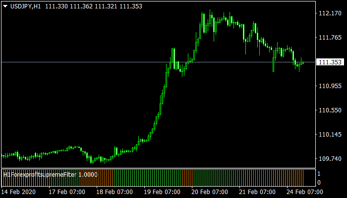 Forex Profit Supreme Filter mt4 indicator