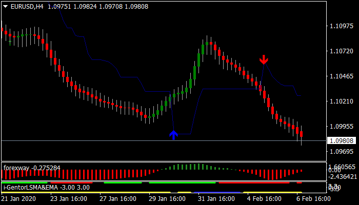 Forex Super Nibiru Scalping Strategy
