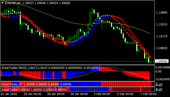 Great Trader Forex Trading System Strategy For Mt4