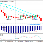 Trading with Retracement Strategy Trading System For Mt4