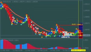 Trend Dominator Forex Trading System Strategy