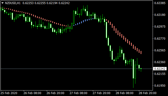 Trend Lord NRP Indicator