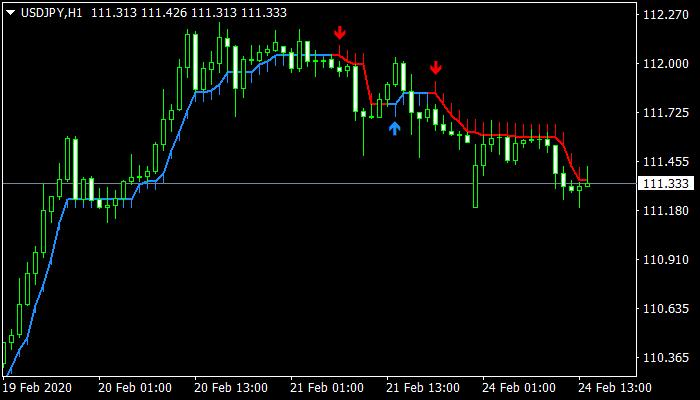 half-trend-buy-sell-indicator