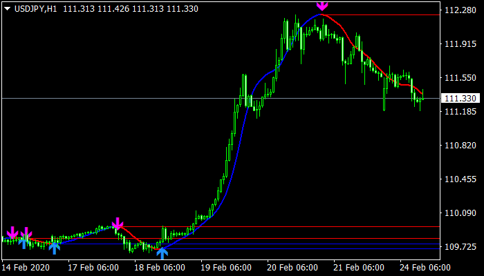hull-moving-average-arrows indicator