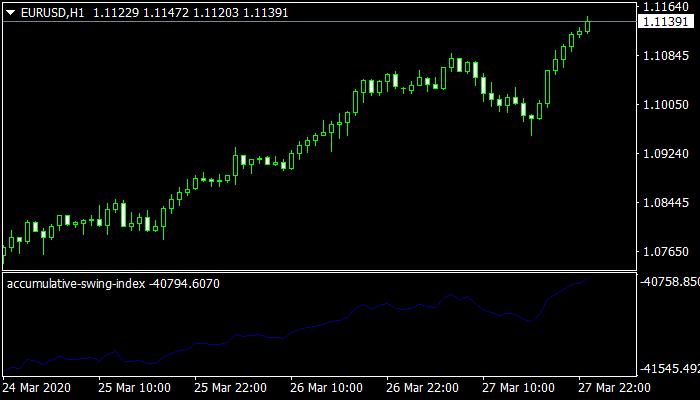 Accumulative Swing Index (ASI) mt4 indicator