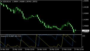 Aroon Mt4 Indicator