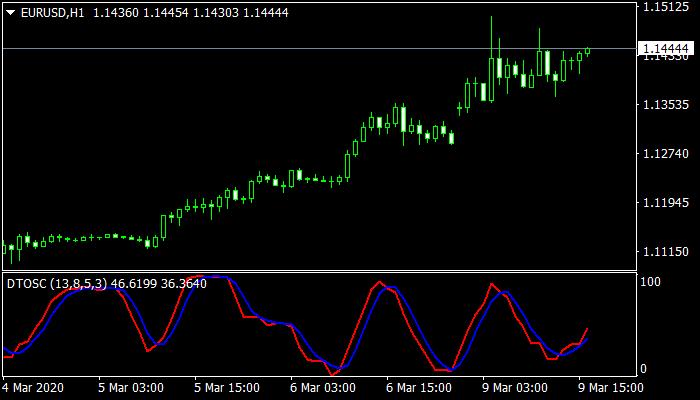 DT Oscillator Indicator