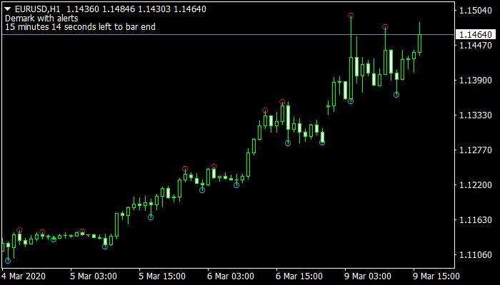 Demark V1.01 Indicator
