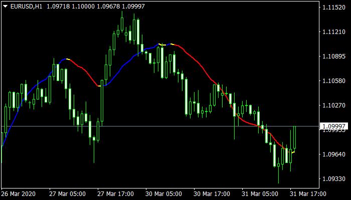 Linear Regression Indicator