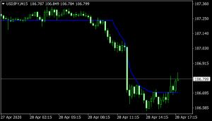 Adaptive Market Level (AML) indicator