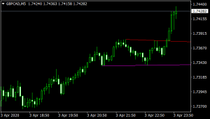 Automatic Trendlines mt4 Indicator