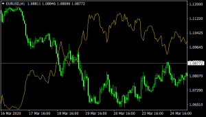 Correlation Indicator mt4
