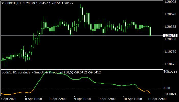 Download-CCI-Study-Alert-mt4-Indicator