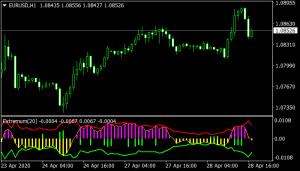 Extremum Indicator mt4