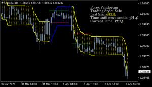 Forex Pandorum Indicator