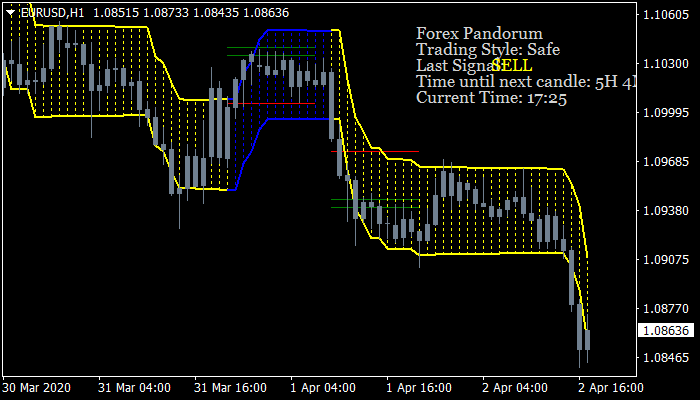 Forex Pandorum Indicator