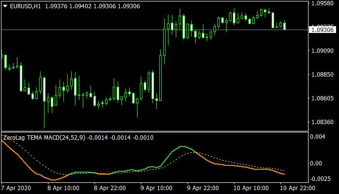 Forex-Tema-Pro-MACD-mt4-Indicator