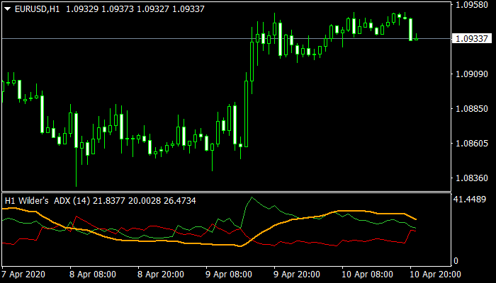 Forex-Wild-ADX-Alert-Indicator