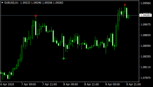 Gethuk Buy Sell Mt4 Indicator