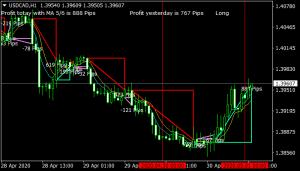 MA Profit Forex Indicator mt4