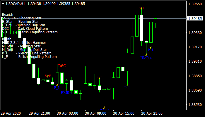 Pattern Recognition Master Indicator mt4