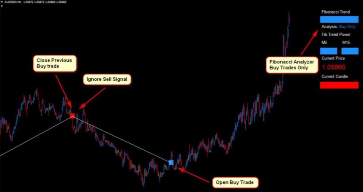 Profitable Fibonacci Scalper Forex Trading Strategy11