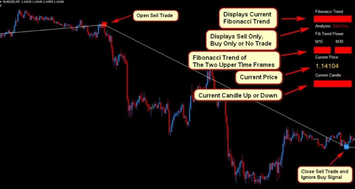Profitable Fibonacci Scalper Forex Trading Strategy2