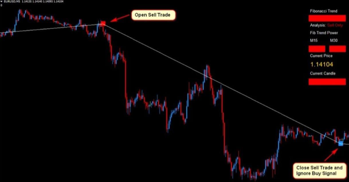 Profitable Fibonacci Scalper Forex Trading Strategy3